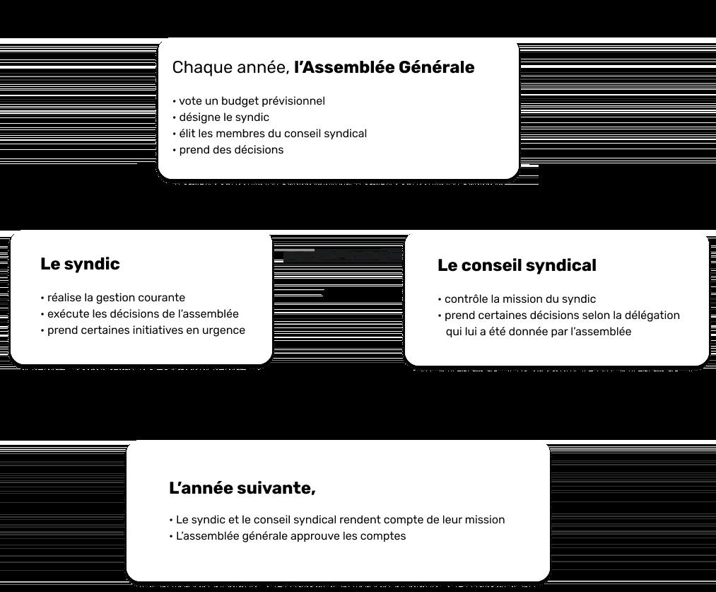 Schéma Assemblée Générale et Rôles